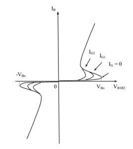 Đặc tuyến V-A của Triac