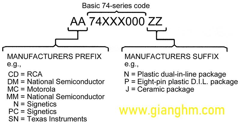 Tổng hợp danh sách họ IC logic 74 series
